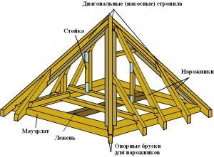 Шатровая крша конструкция
